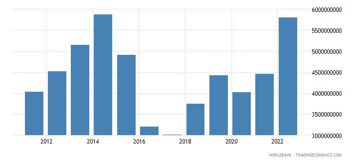 azerbaijan net taxes on products us dollar wb data