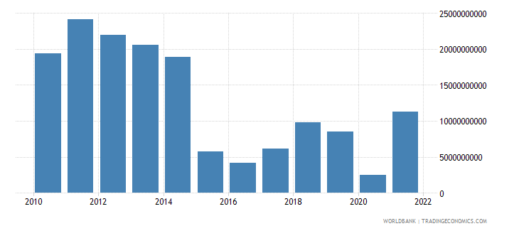 azerbaijan net trade in goods bop us dollar wb data