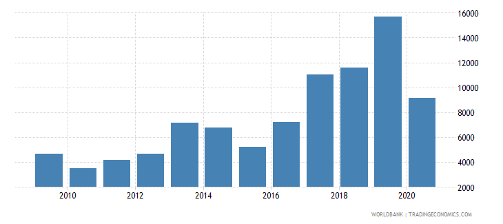 azerbaijan new businesses registered number wb data