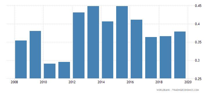 azerbaijan nonlife insurance premium volume to gdp percent wb data