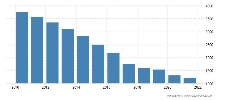 azerbaijan number of neonatal deaths wb data