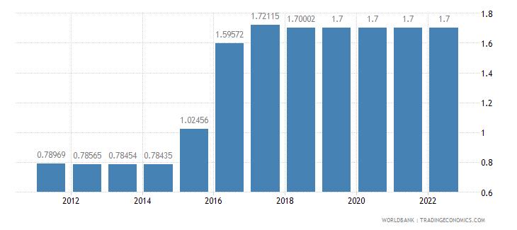 azerbaijan official exchange rate lcu per us dollar period average wb data