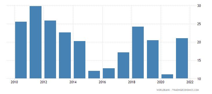 azerbaijan oil rents percent of gdp wb data