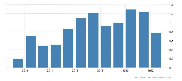azerbaijan ores and metals exports percent of merchandise exports wb data
