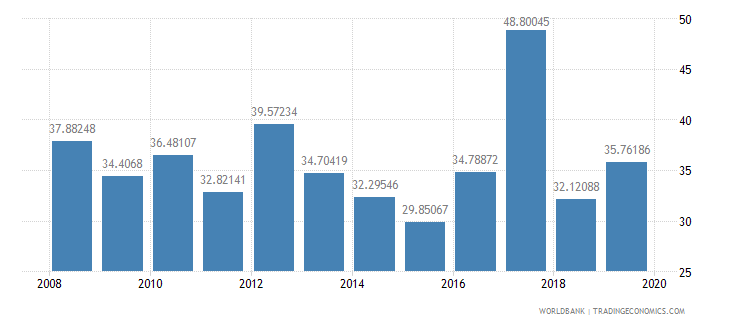 azerbaijan other expense percent of expense wb data