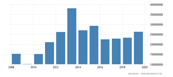 azerbaijan other taxes current lcu wb data