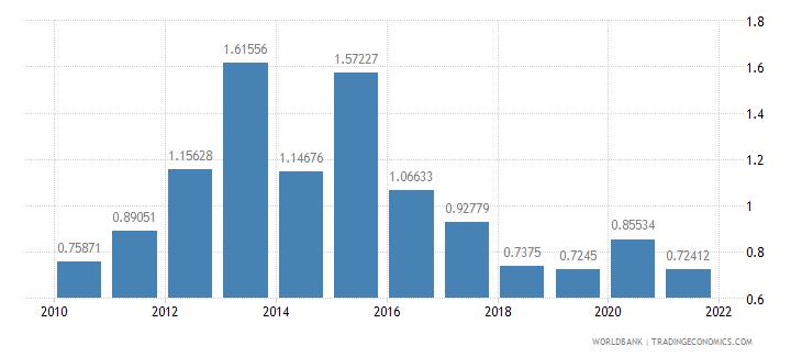 azerbaijan other taxes percent of revenue wb data