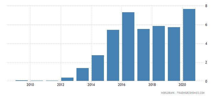 azerbaijan outstanding international private debt securities to gdp percent wb data