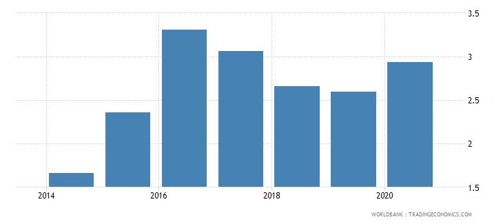 azerbaijan outstanding international public debt securities to gdp percent wb data