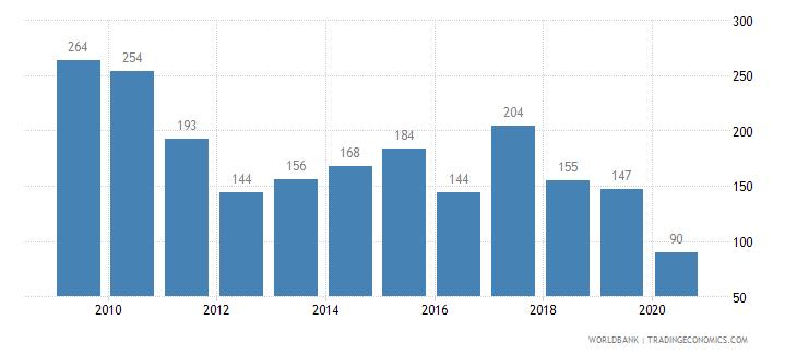 azerbaijan patent applications residents wb data
