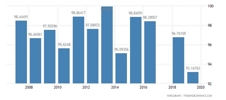 azerbaijan persistence to last grade of primary female percent of cohort wb data