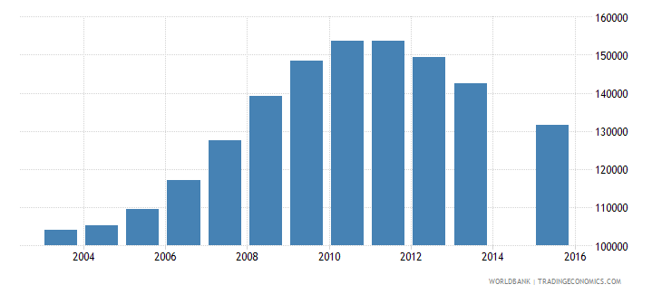 azerbaijan population age 0 total wb data