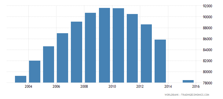 azerbaijan population age 20 female wb data