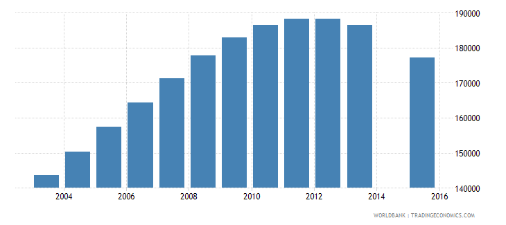 azerbaijan population age 22 total wb data