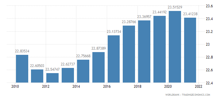 azerbaijan population ages 0 14 percent of total wb data