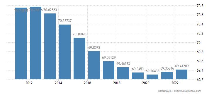 azerbaijan population ages 15 64 percent of total wb data