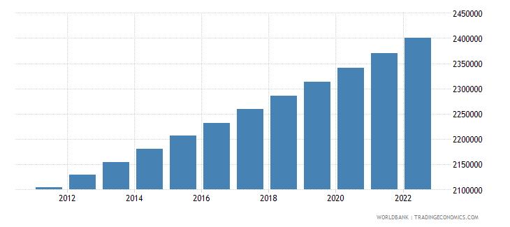 azerbaijan population in largest city wb data