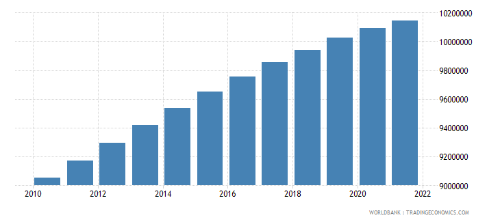 azerbaijan population total wb data