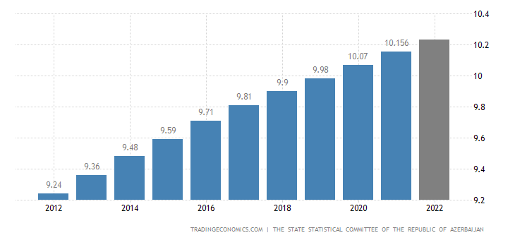 Azerbaijan Population