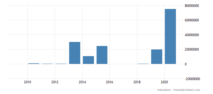 azerbaijan portfolio equity net inflows bop us dollar wb data