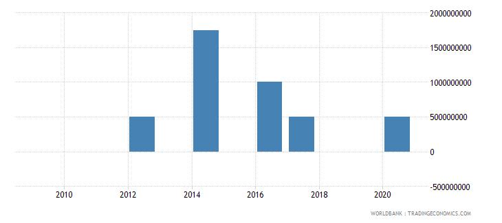 azerbaijan portfolio investment bonds ppg  plus  png nfl us dollar wb data