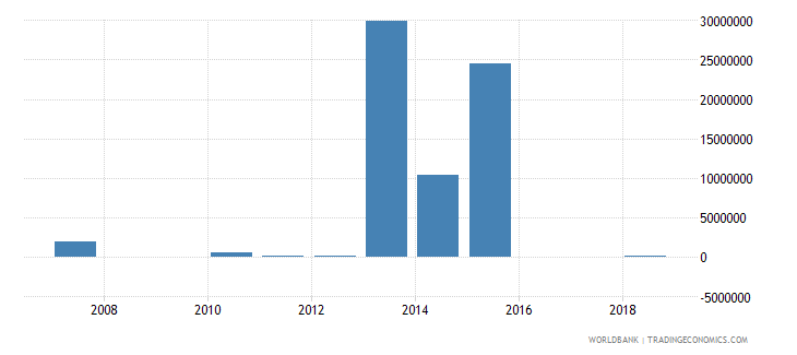 azerbaijan portfolio investment equity drs us dollar wb data