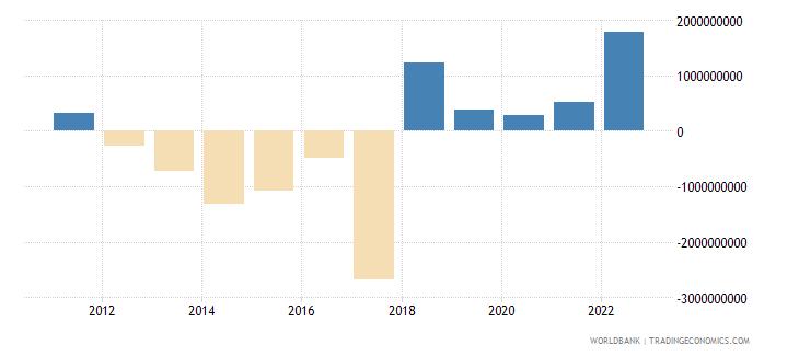 azerbaijan portfolio investment excluding lcfar bop us dollar wb data
