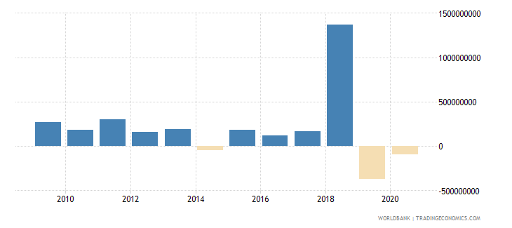 azerbaijan ppg commercial banks nfl us dollar wb data