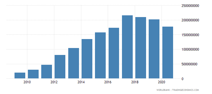 azerbaijan ppg ibrd dod us dollar wb data