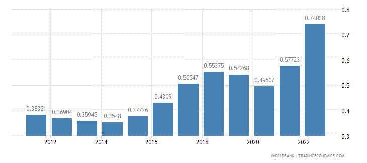 azerbaijan ppp conversion factor gdp lcu per international dollar wb data