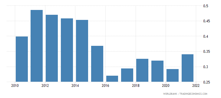 azerbaijan ppp conversion factor gdp to market exchange rate ratio wb data