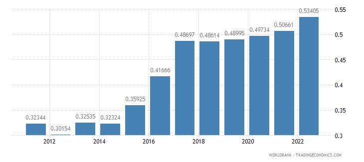 azerbaijan ppp conversion factor private consumption lcu per international dollar wb data