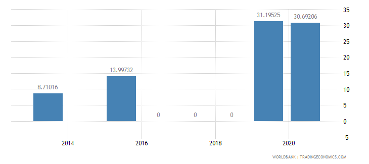 azerbaijan present value of external debt percent of gni wb data