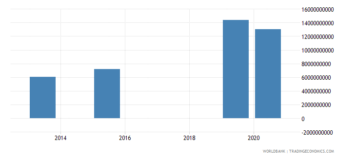 azerbaijan present value of external debt us dollar wb data
