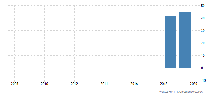 azerbaijan private credit bureau coverage percent of adults wb data