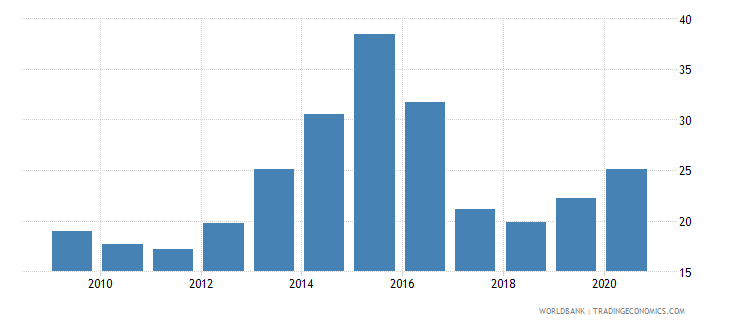azerbaijan private credit by deposit money banks to gdp percent wb data