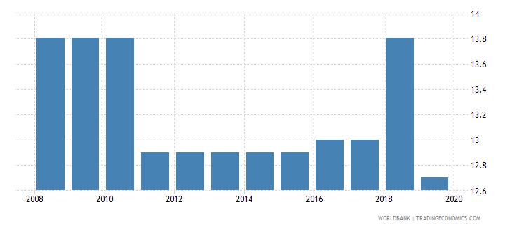 azerbaijan profit tax percent of commercial profits wb data
