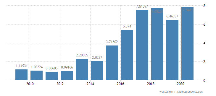 azerbaijan public and publicly guaranteed debt service percent of exports excluding workers remittances wb data