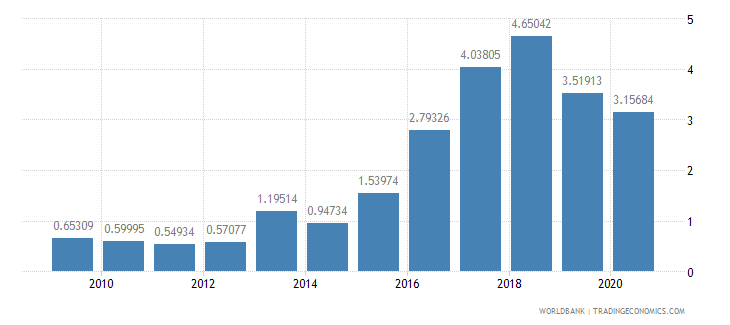 azerbaijan public and publicly guaranteed debt service percent of gni wb data