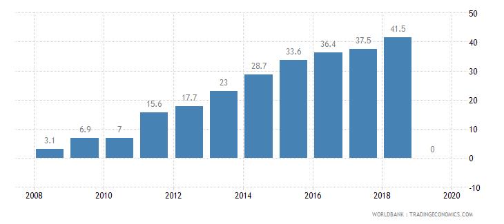 azerbaijan public credit registry coverage percent of adults wb data