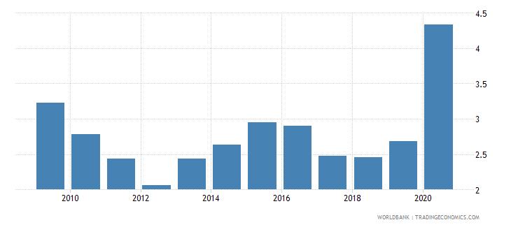 azerbaijan public spending on education total percent of gdp wb data