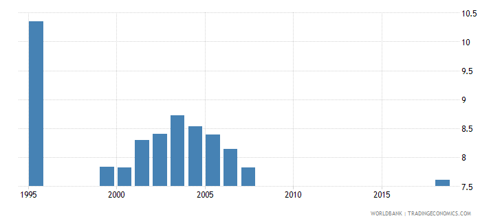 azerbaijan pupil teacher ratio secondary wb data