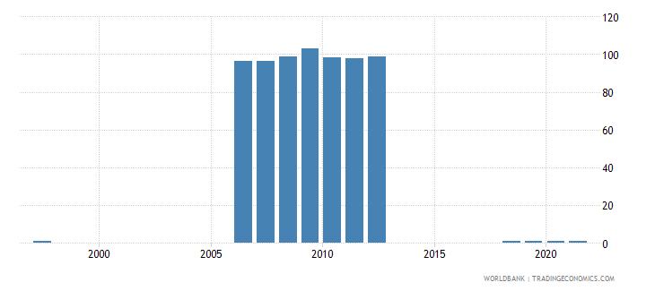 azerbaijan ratio of female to male secondary enrollment percent wb data