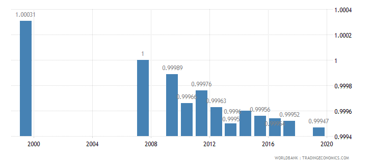 azerbaijan ratio of young literate females to males percent ages 15 24 wb data