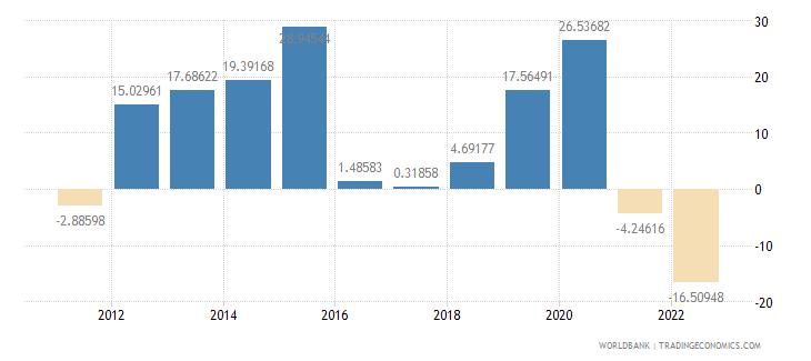 azerbaijan real interest rate percent wb data