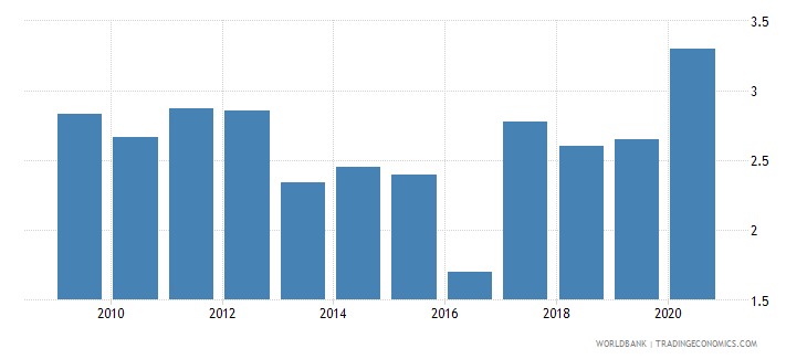 azerbaijan remittance inflows to gdp percent wb data