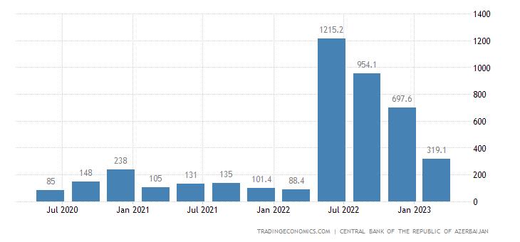 Azerbaijan Remittances
