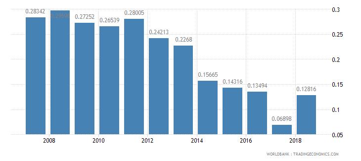 azerbaijan repeaters primary total percent of total enrollment wb data