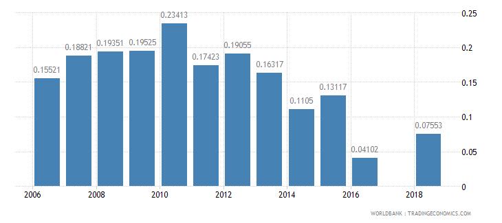azerbaijan repetition rate in grade 3 of primary education female percent wb data