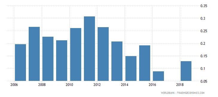 azerbaijan repetition rate in grade 4 of primary education female percent wb data